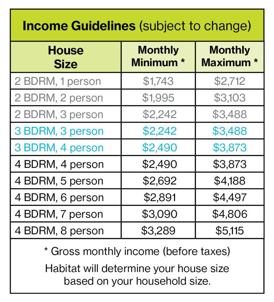 Homeownership Income Guidelines 5.16.19