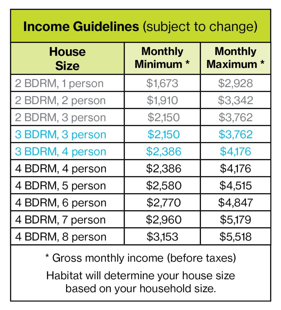 Homeownership Income Guidelines 4.15.20