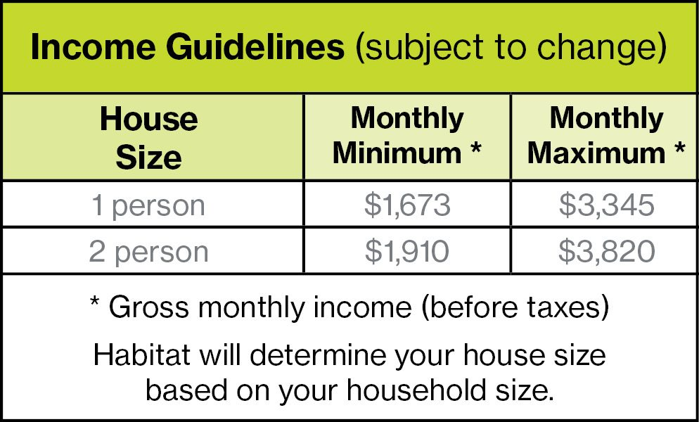 Homeownership Income Guidelines Aip
