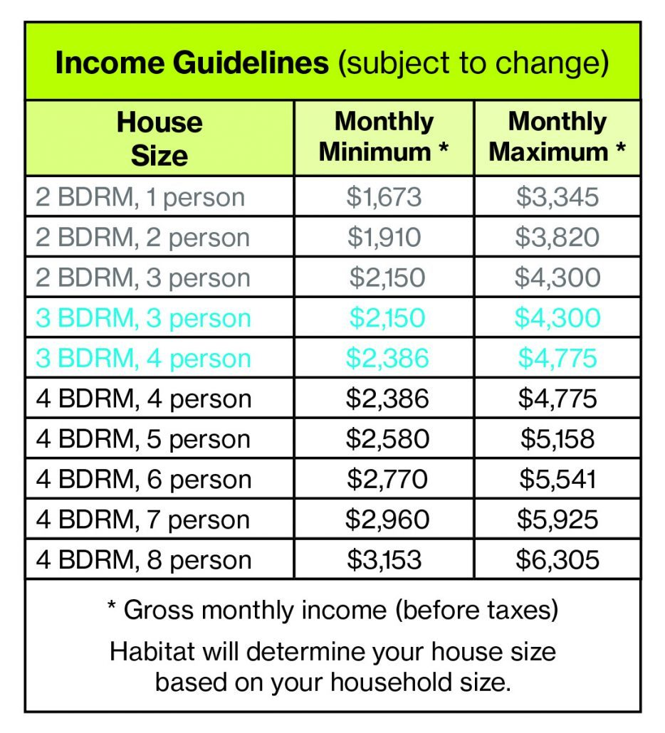 Homeownership Income Guidelines Cmyk