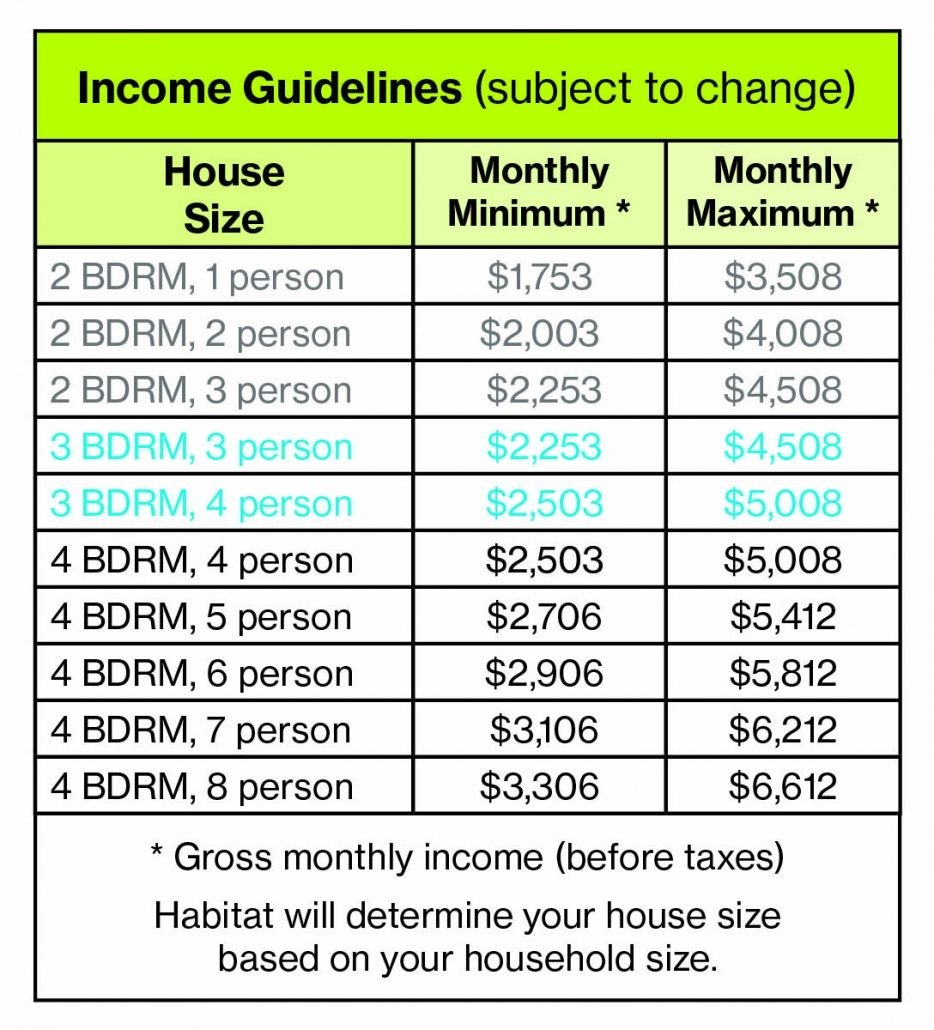 Homeownership Income Guidelines 5.4.21