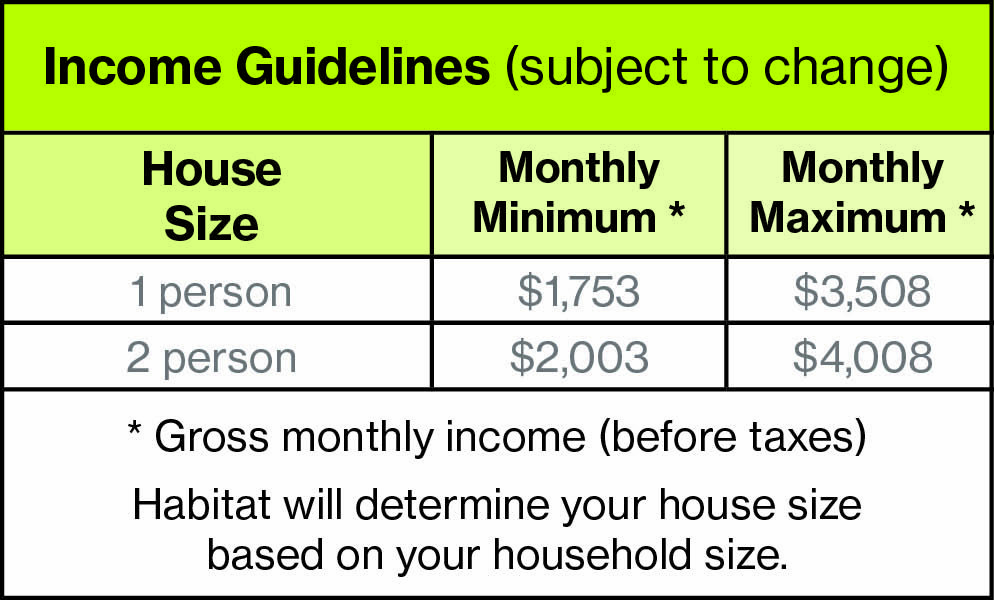 Homeownership Income Guidelines Aip 2021