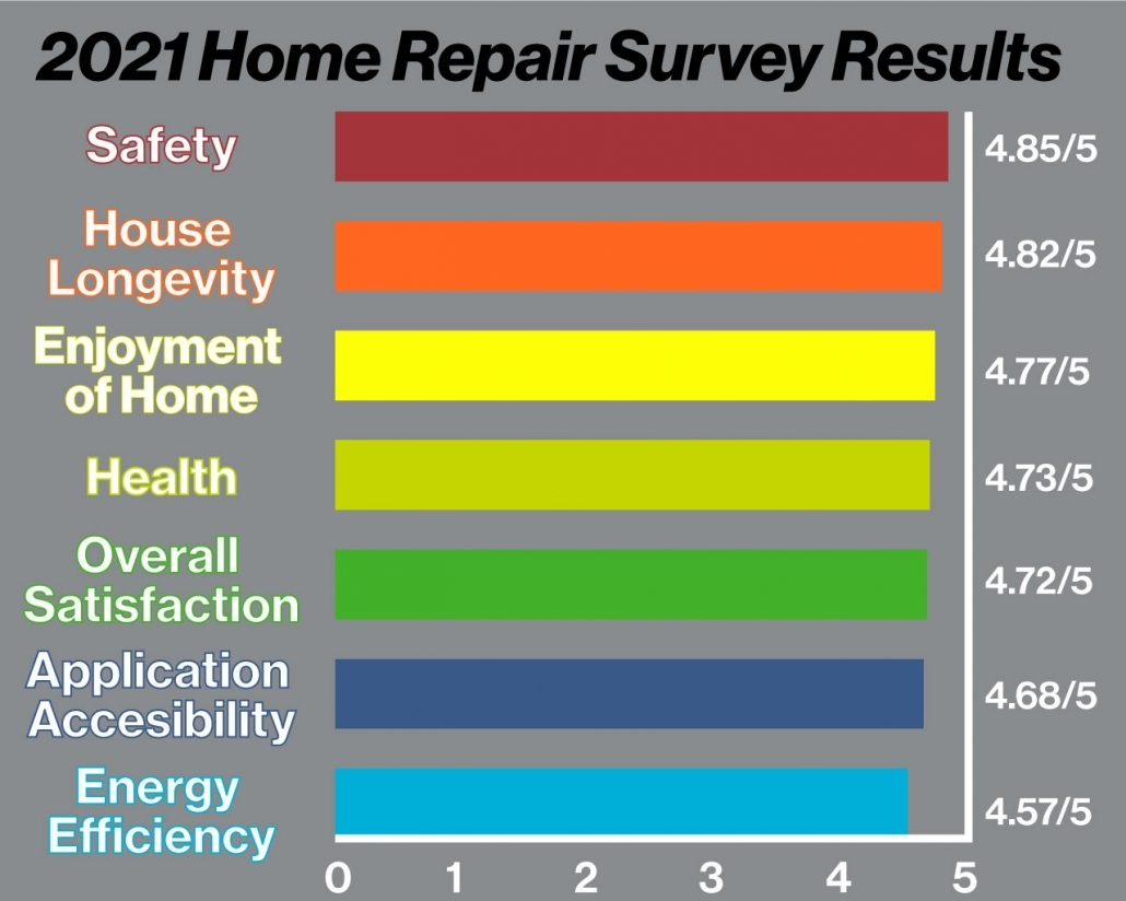 Survey Results Infographic